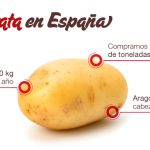 venta de patatas cesta de la compra